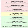 The OSI Model has been around for several decades now. It remains especially relevant when extending the concepts of n-tiered application design. The application layer of the OSI model, can...