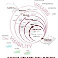 Agile Methods has gone through a roller-coaster ride of adoption. The first thing a team member notices about agile are: Regular scrums – usually daily Micro-Issue tracking Measurements There are...